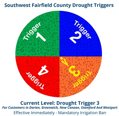 Drought Triggers